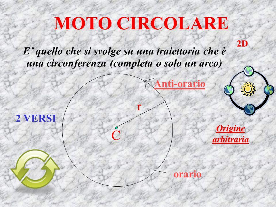 MOTO CIRCOLARE 2D. E' quello che si svolge su una traiettoria che è una circonferenza (completa o solo un arco)