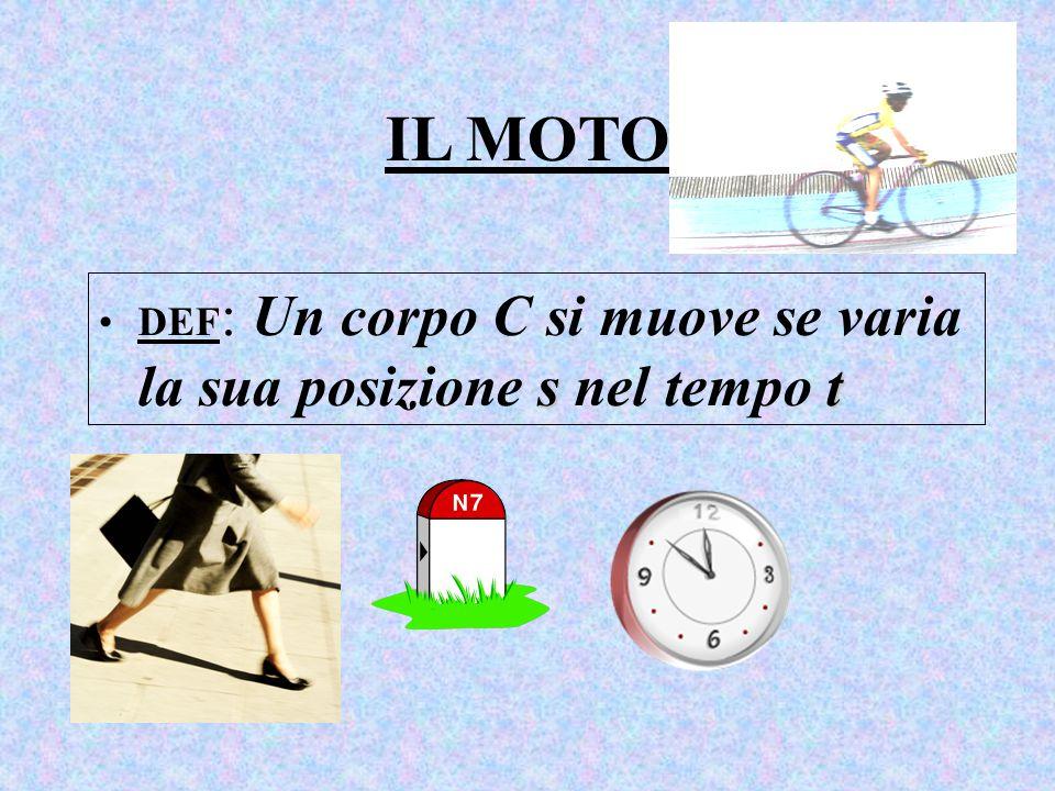 IL MOTO DEF: Un corpo C si muove se varia la sua posizione s nel tempo t