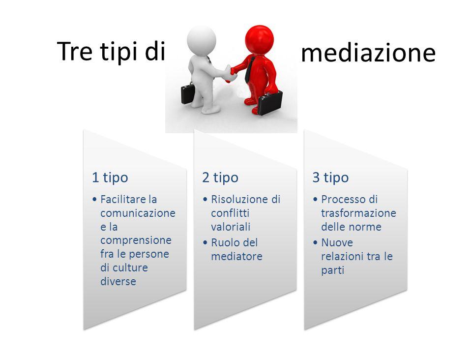 Tre tipi di mediazione 1 tipo