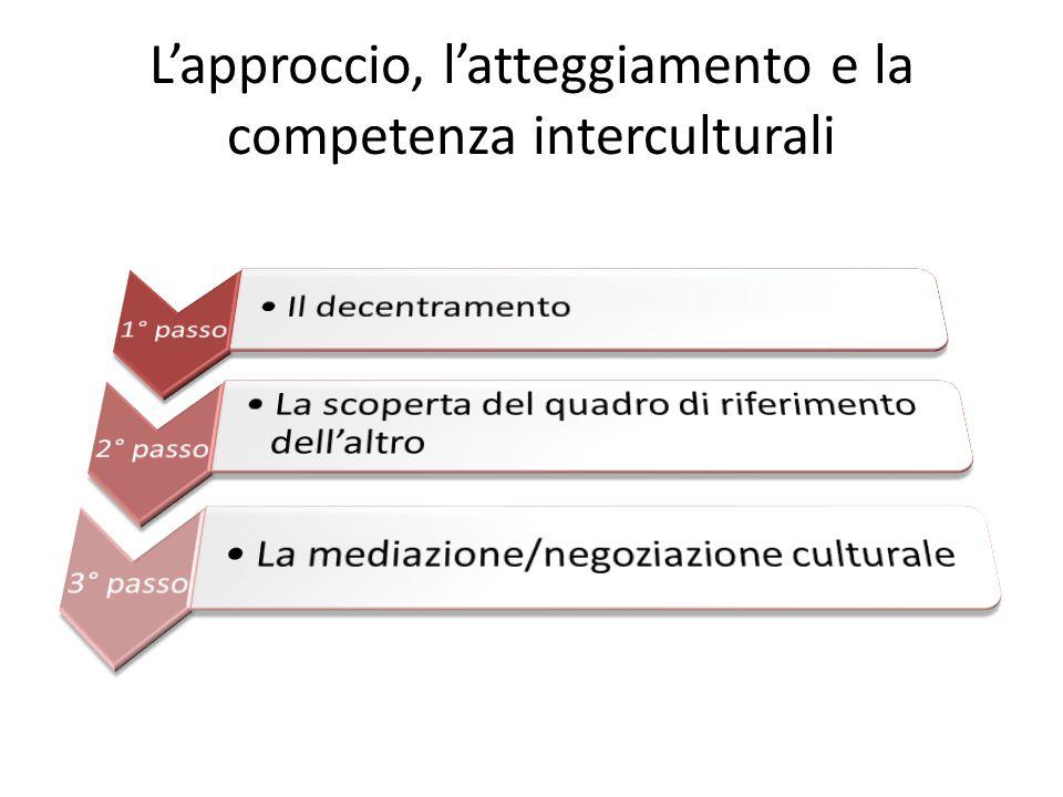 L'approccio, l'atteggiamento e la competenza interculturali
