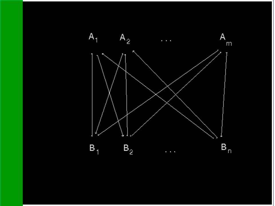We have pointed out earlier that the crucial relationship in both one-way and two-way networks is the complementarity between the pieces of the network. This crucial economic relationship is also often observed between different classes of goods in non-network industries. In fact, Economides and White (1994) point out that a pair of vertically-related industries is formally equivalent to a one-way network. Figure 4 can represent two industries of complementary goods A and B, where consumers demand combinations AiBj. Notice that this formulation is formally identical to our long-distance network of Figure 3 in the ATM interpretation.