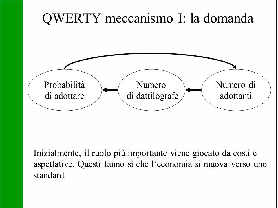 QWERTY meccanismo I: la domanda