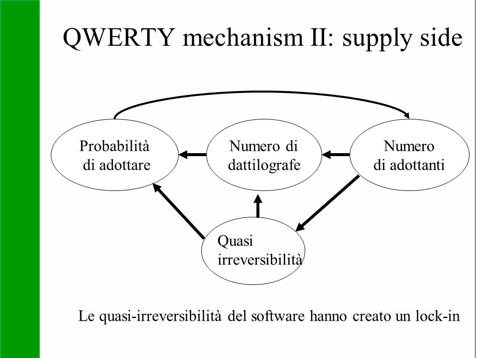 QWERTY mechanism II: supply side