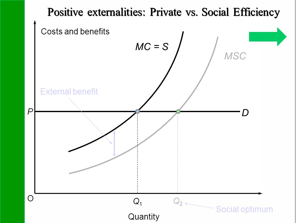 Positive externalities: Private vs. Social Efficiency