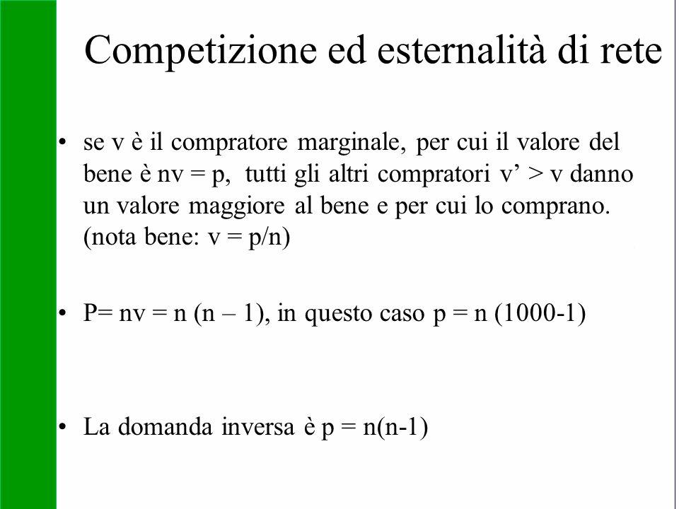 Competizione ed esternalità di rete