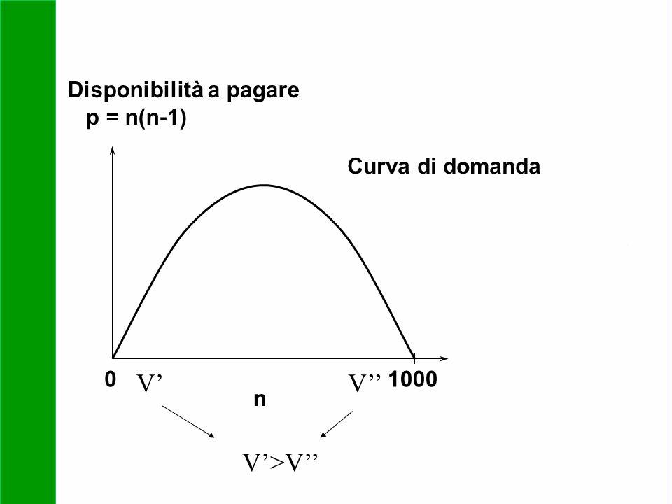 V' V'' V'>V'' Disponibilità a pagare p = n(n-1) Curva di domanda
