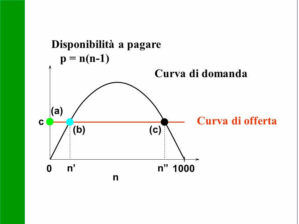 Disponibilità a pagare p = n(n-1)
