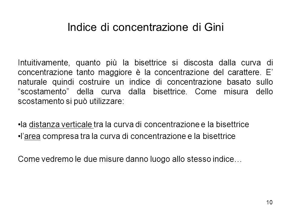 Indice di concentrazione di Gini