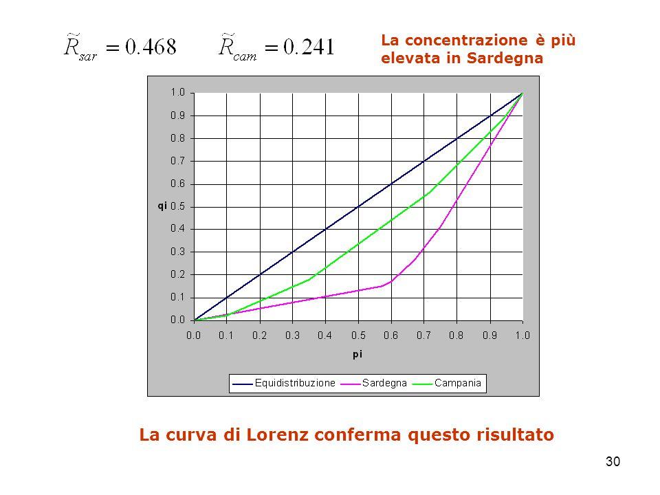 La curva di Lorenz conferma questo risultato