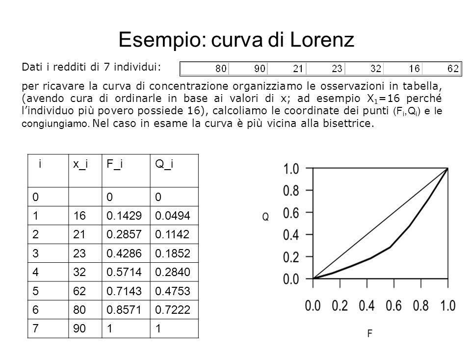 Esempio: curva di Lorenz