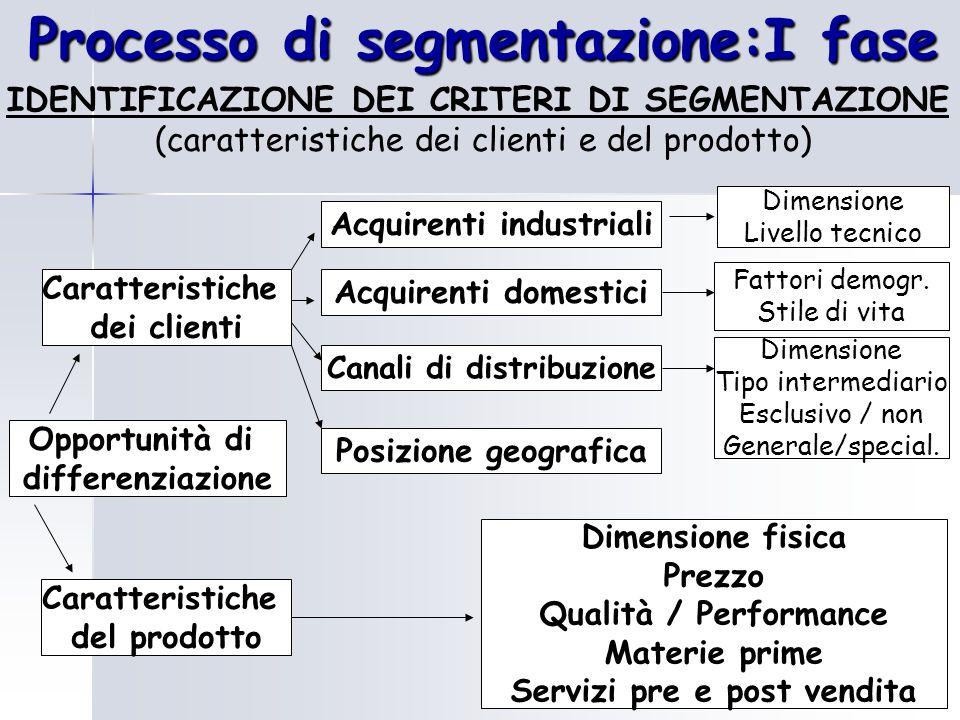 Processo di segmentazione:I fase