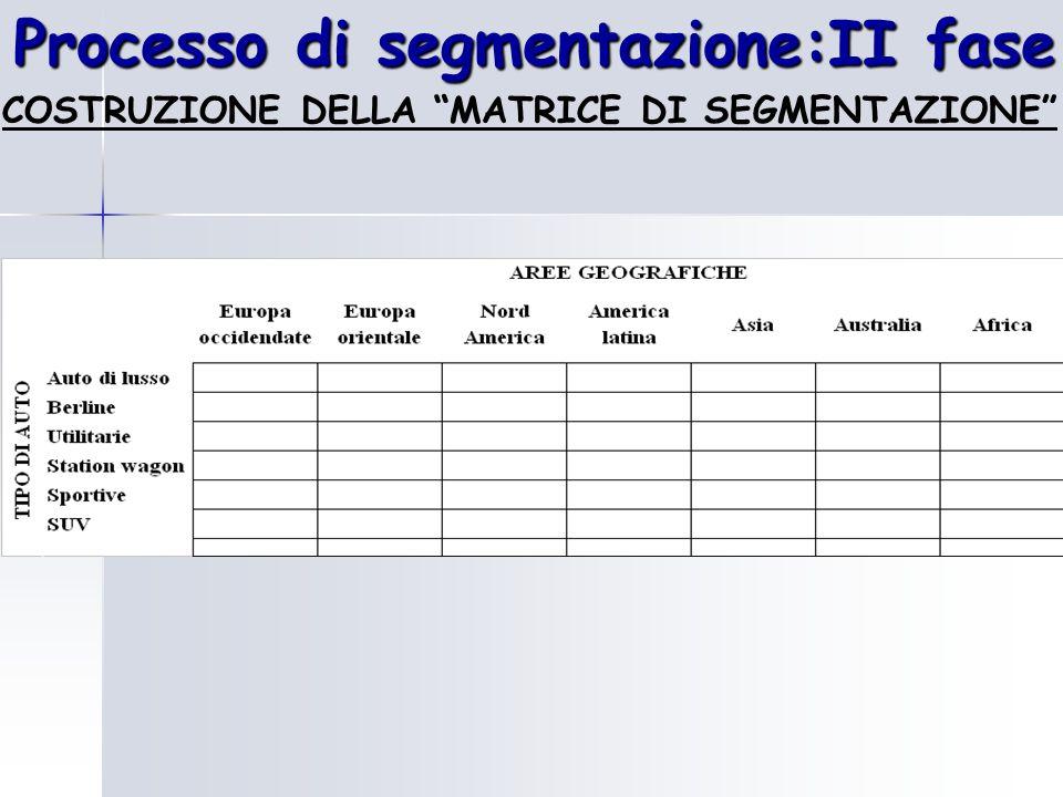 Processo di segmentazione:II fase