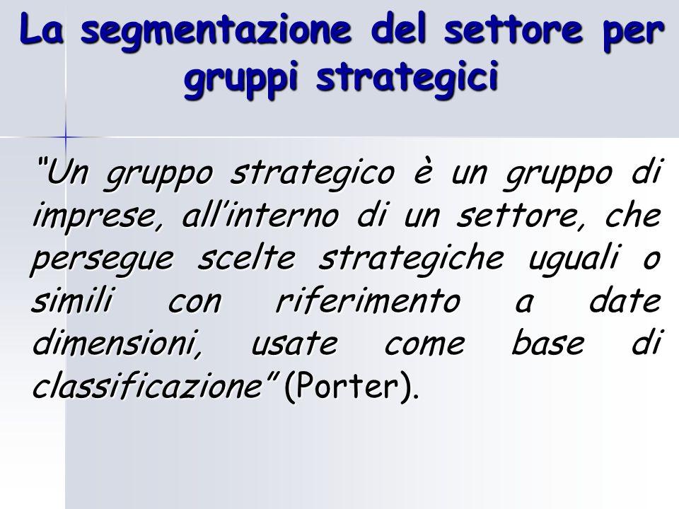 La segmentazione del settore per gruppi strategici