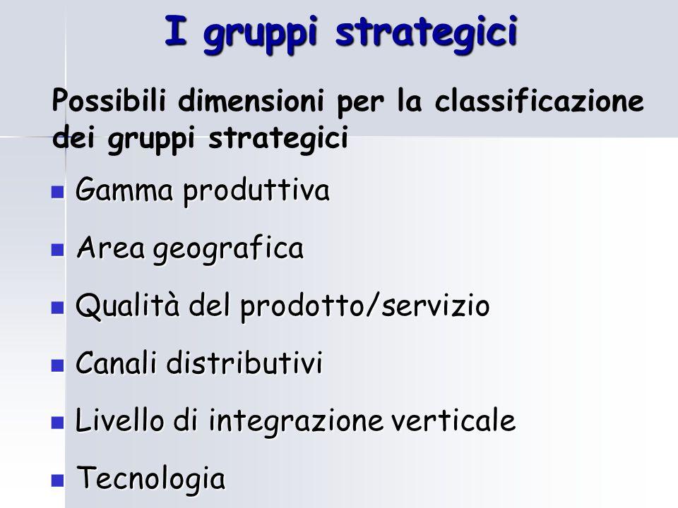 I gruppi strategici Possibili dimensioni per la classificazione dei gruppi strategici. Gamma produttiva.