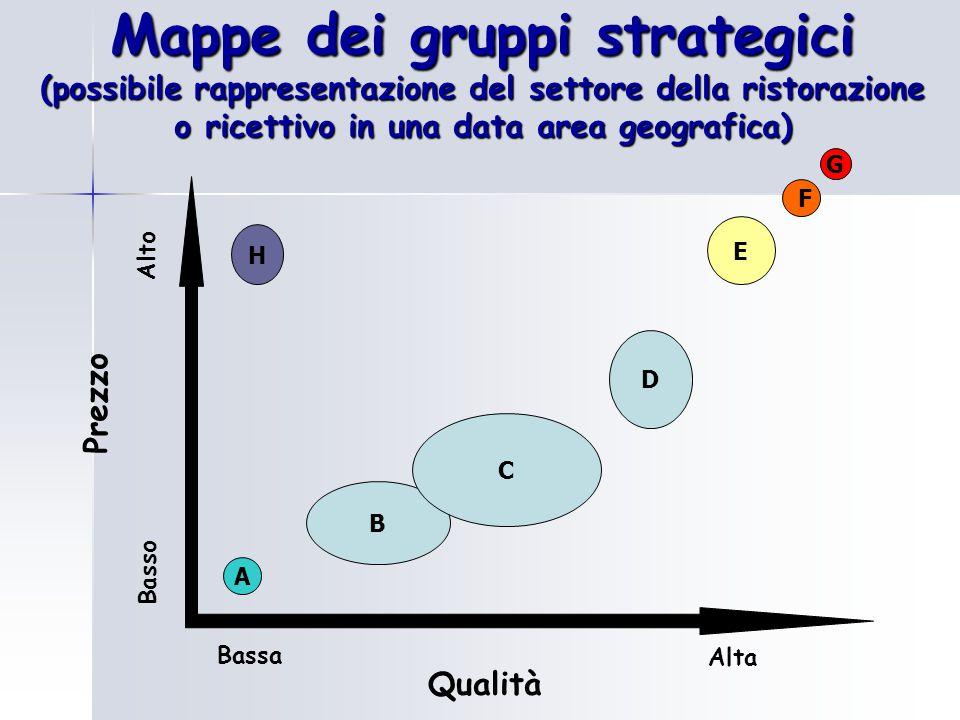 Mappe dei gruppi strategici (possibile rappresentazione del settore della ristorazione o ricettivo in una data area geografica)