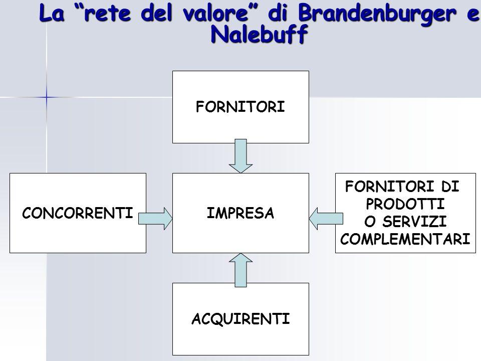 La rete del valore di Brandenburger e Nalebuff