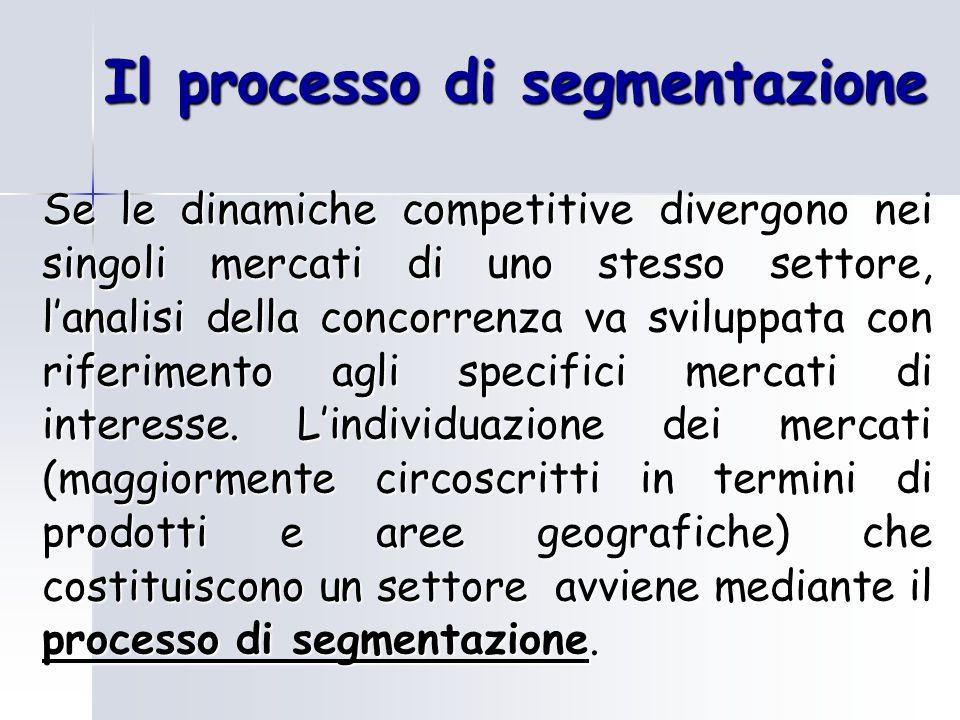 Il processo di segmentazione