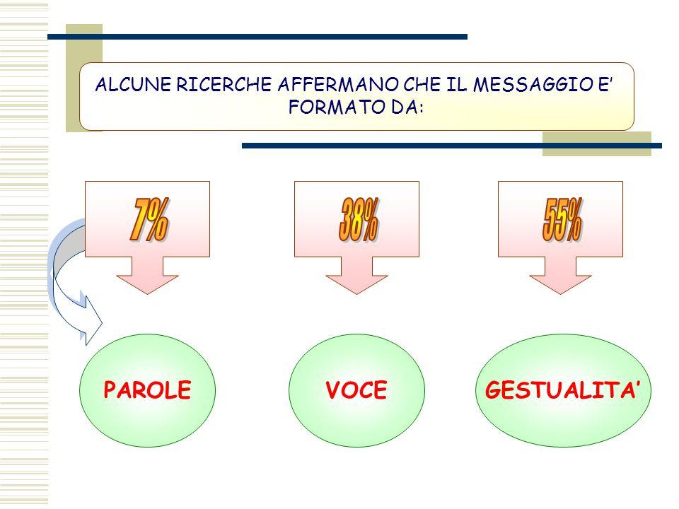 ALCUNE RICERCHE AFFERMANO CHE IL MESSAGGIO E'