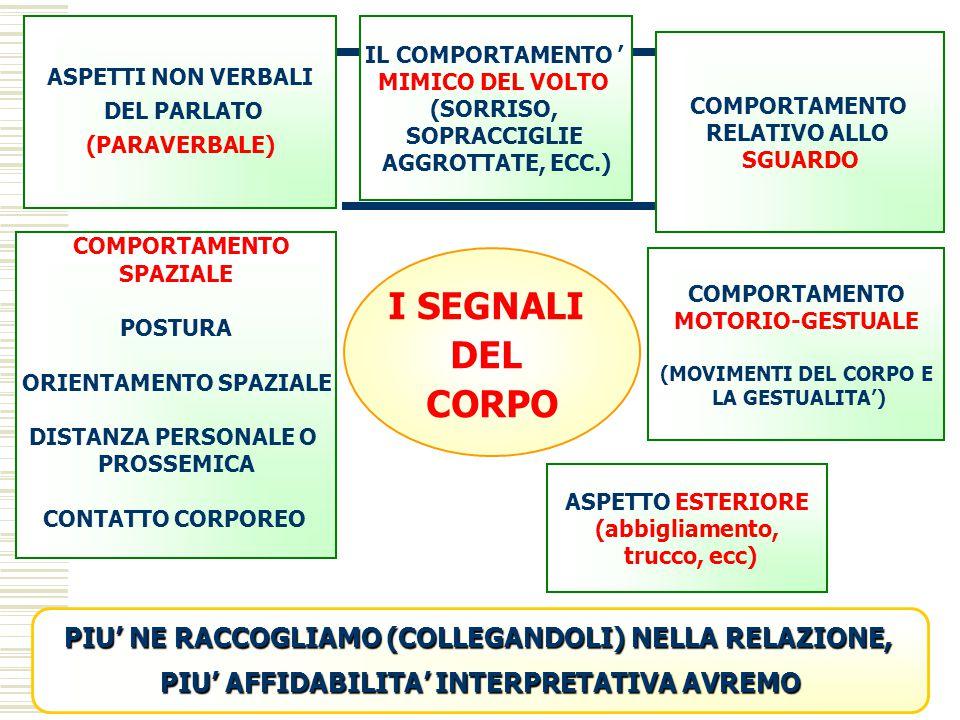 ASPETTI NON VERBALI DEL PARLATO. (PARAVERBALE) IL COMPORTAMENTO ' MIMICO DEL VOLTO. (SORRISO, SOPRACCIGLIE.