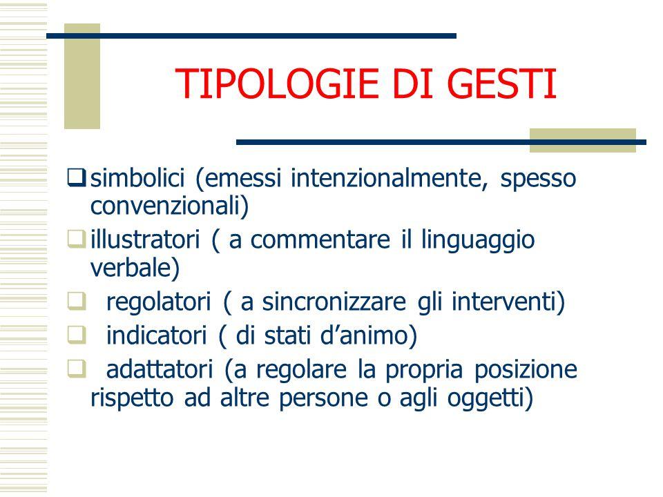 TIPOLOGIE DI GESTI simbolici (emessi intenzionalmente, spesso convenzionali) illustratori ( a commentare il linguaggio verbale)