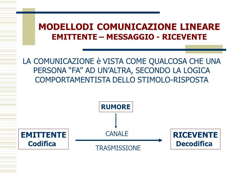 MODELLODI COMUNICAZIONE LINEARE EMITTENTE – MESSAGGIO - RICEVENTE