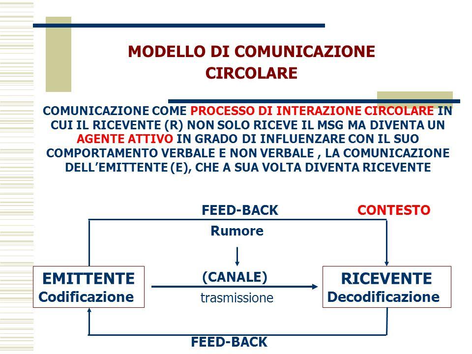 MODELLO DI COMUNICAZIONE CIRCOLARE