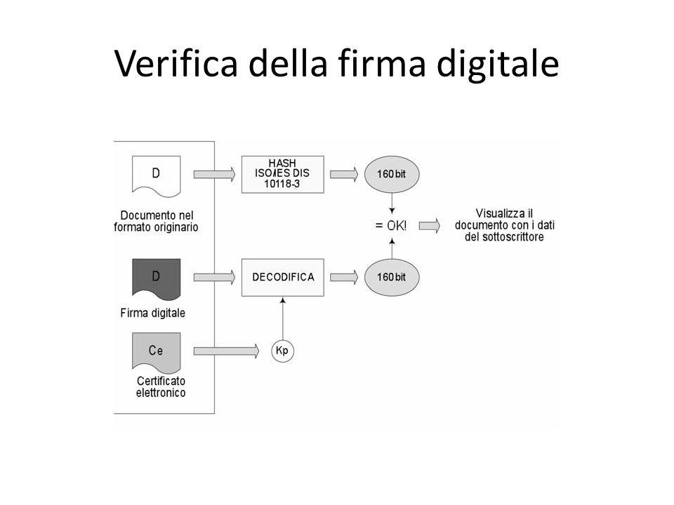 Verifica della firma digitale