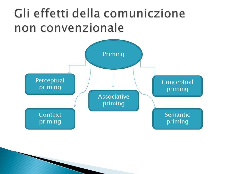 Gli effetti della comuniczione non convenzionale