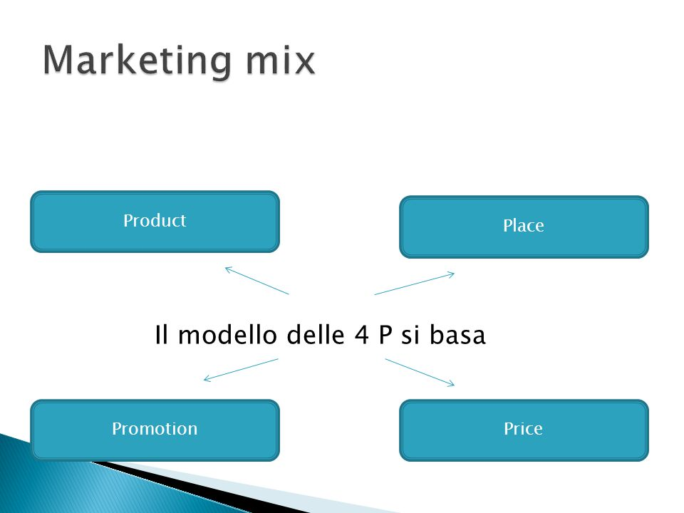 Marketing mix Il modello delle 4 P si basa Product Place Promotion