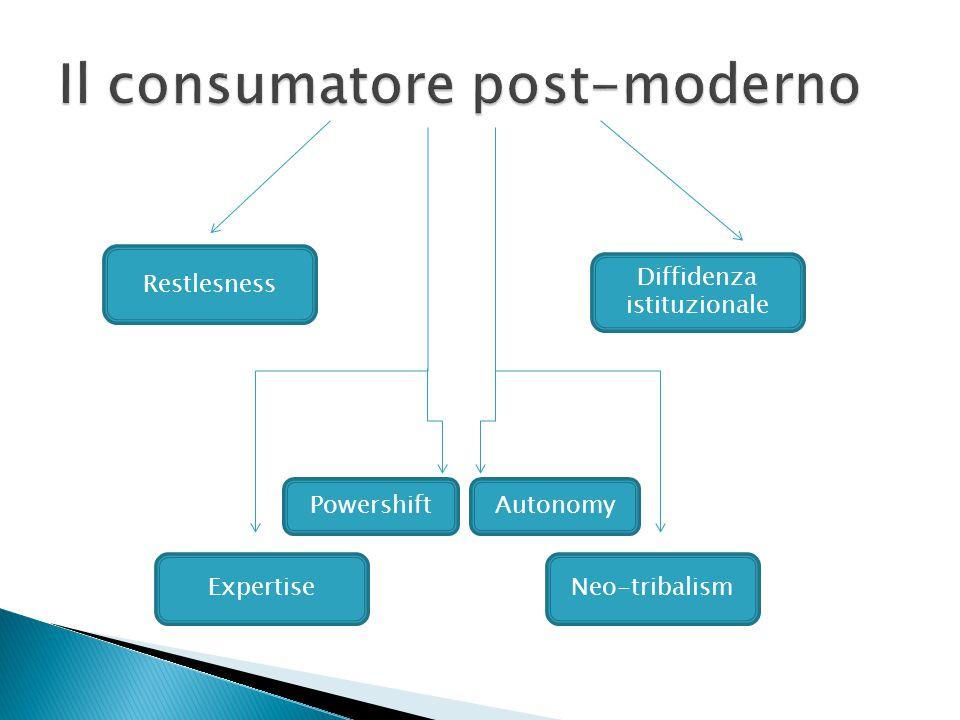 Il consumatore post-moderno
