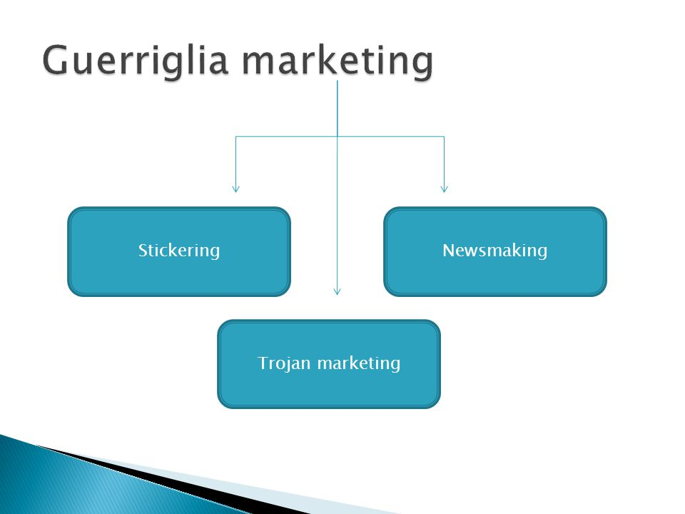 Guerriglia marketing Stickering Newsmaking Trojan marketing