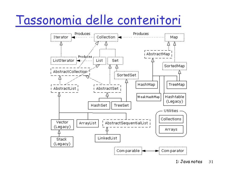 Tassonomia delle contenitori