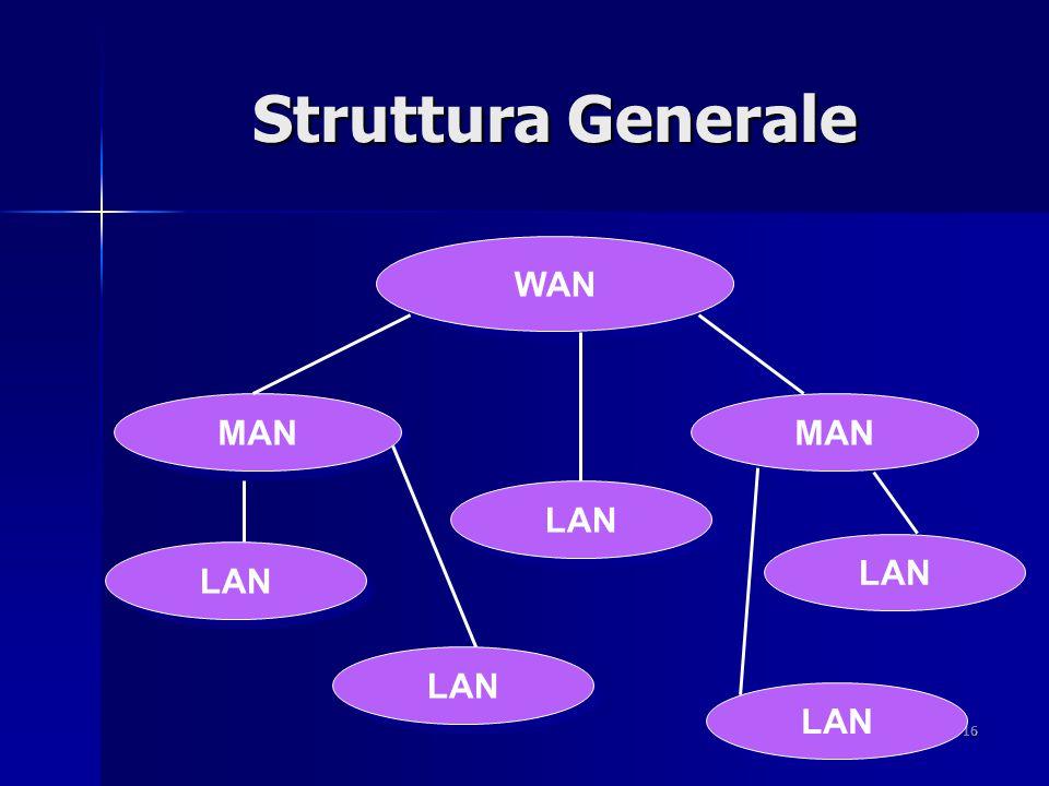 Struttura Generale WAN MAN MAN LAN LAN LAN LAN LAN