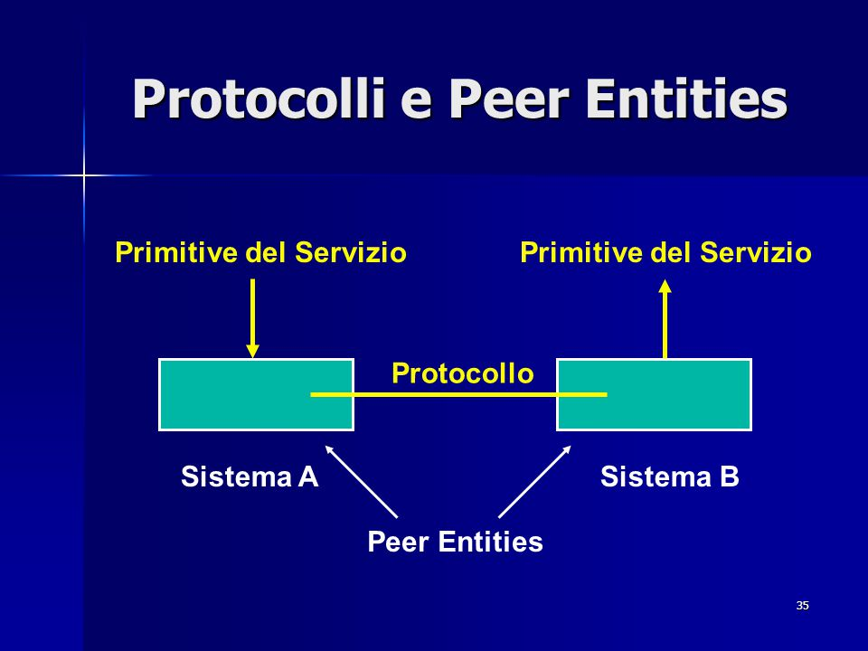 Protocolli e Peer Entities
