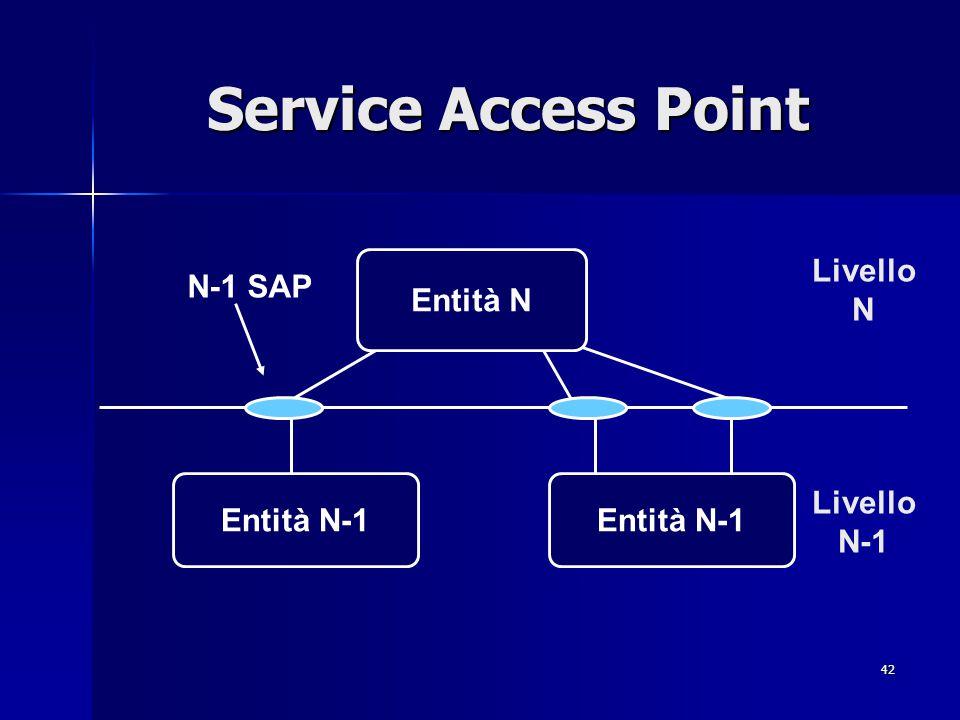 Service Access Point Entità N Livello N N-1 SAP Entità N-1 Entità N-1