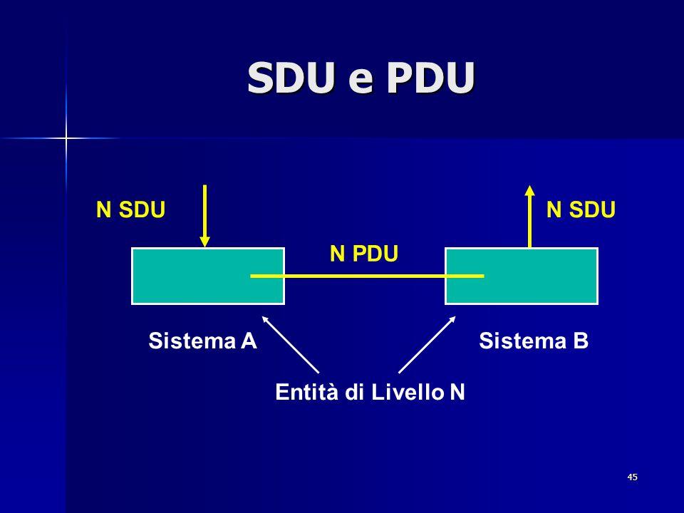 SDU e PDU N SDU N SDU N PDU Sistema A Sistema B Entità di Livello N