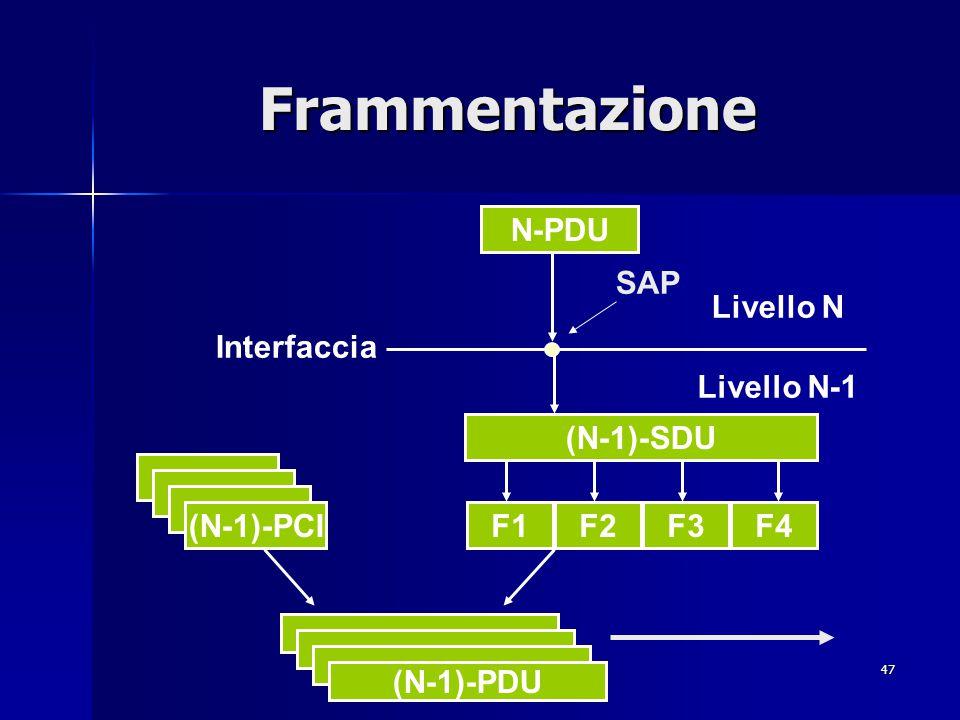Frammentazione N-PDU SAP Livello N Interfaccia Livello N-1 (N-1)-SDU