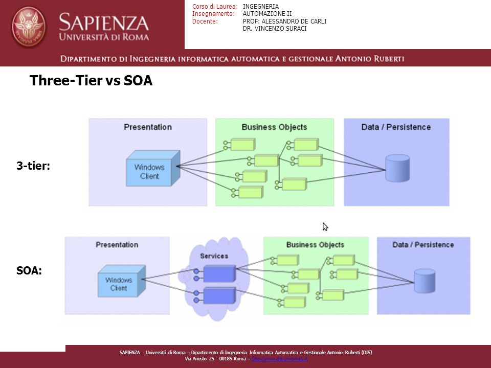 Three-Tier vs SOA 3-tier: SOA: