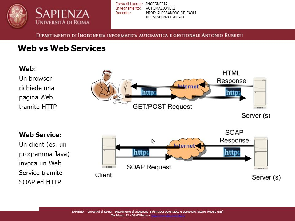 Web vs Web Services