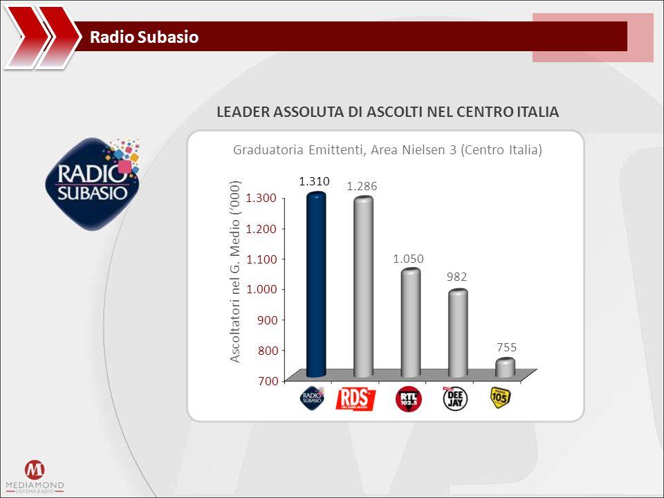 LEADER ASSOLUTA DI ASCOLTI NEL CENTRO ITALIA