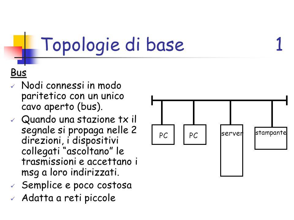 Topologie di base 1 Bus. Nodi connessi in modo paritetico con un unico cavo aperto (bus).