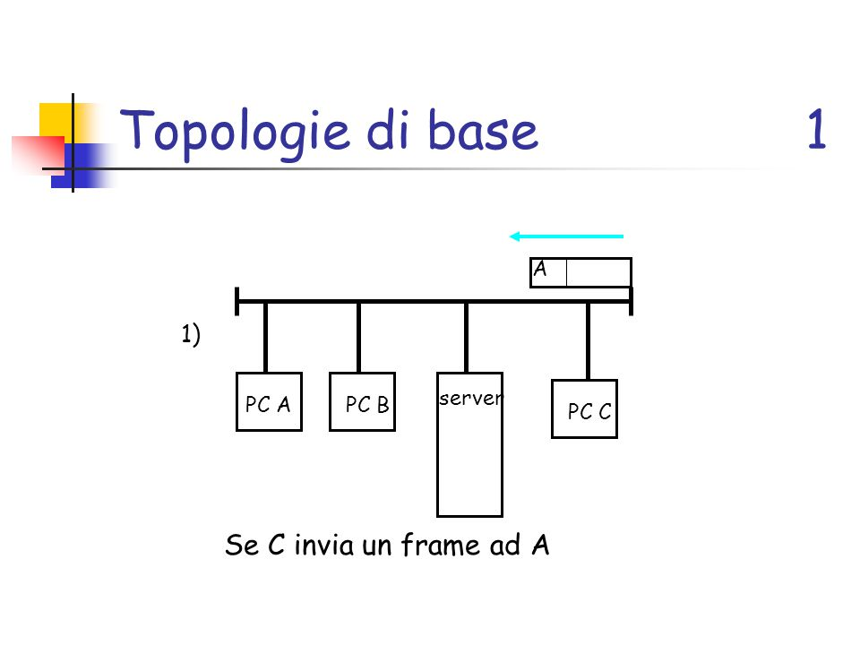 Topologie di base 1 Se C invia un frame ad A 1) A server PC A PC B