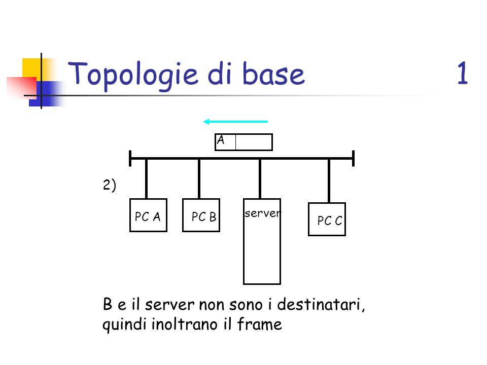 Topologie di base 1 A. 2) server. PC A. PC B.