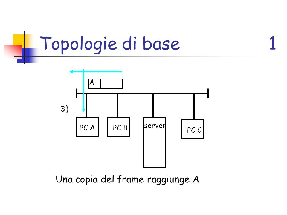 Topologie di base 1 Una copia del frame raggiunge A 3) A server PC A