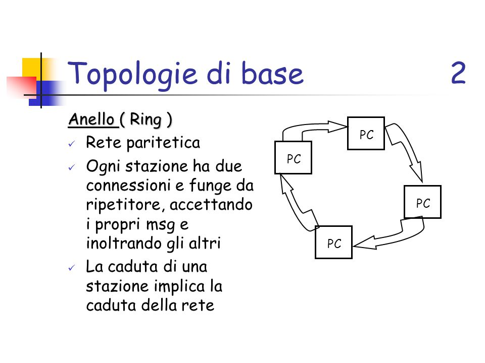 Topologie di base 2 Anello ( Ring ) Rete paritetica