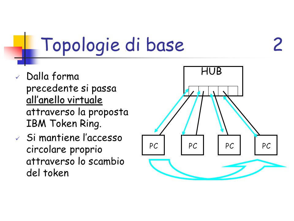 Topologie di base 2 HUB. Dalla forma precedente si passa all'anello virtuale attraverso la proposta IBM Token Ring.