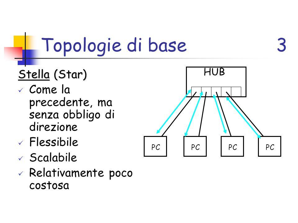 Topologie di base 3 Stella (Star)