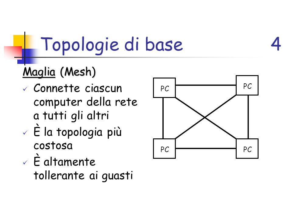 Topologie di base 4 Maglia (Mesh)