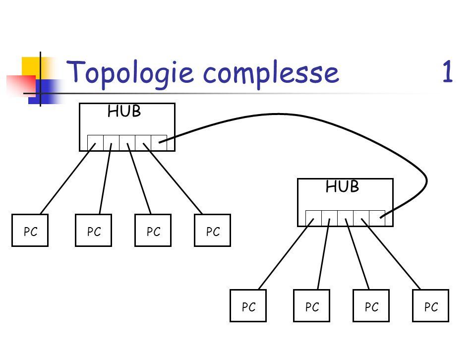 Topologie complesse 1 HUB HUB PC PC PC PC PC PC PC PC