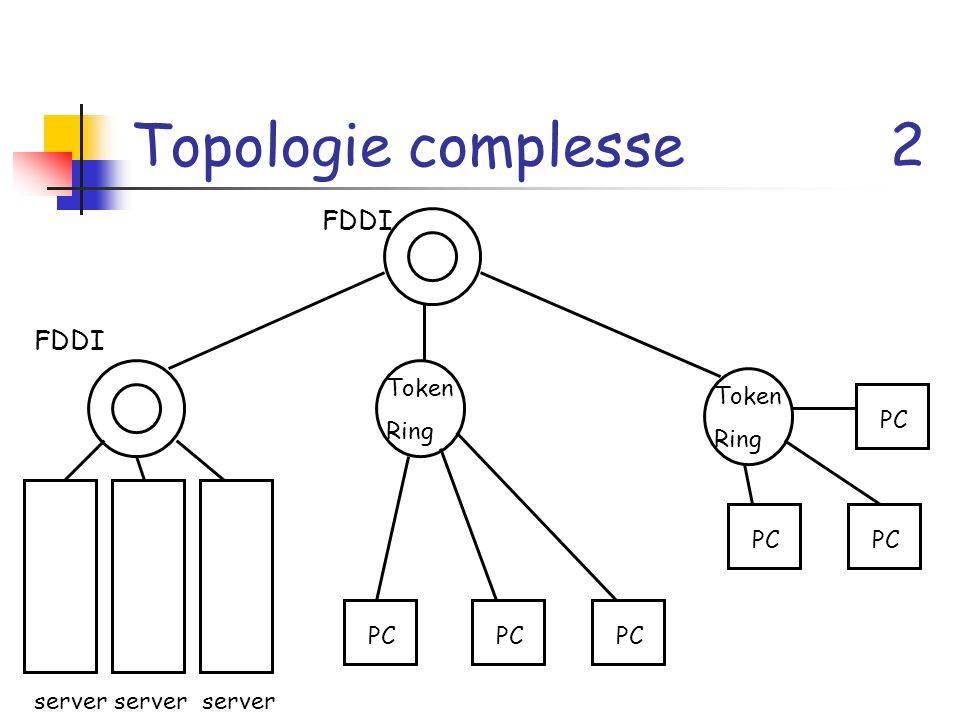 Topologie complesse 2 FDDI FDDI Token Ring Token Ring PC PC PC PC PC